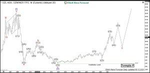 Oz Minerals Elliott Wave Monthly