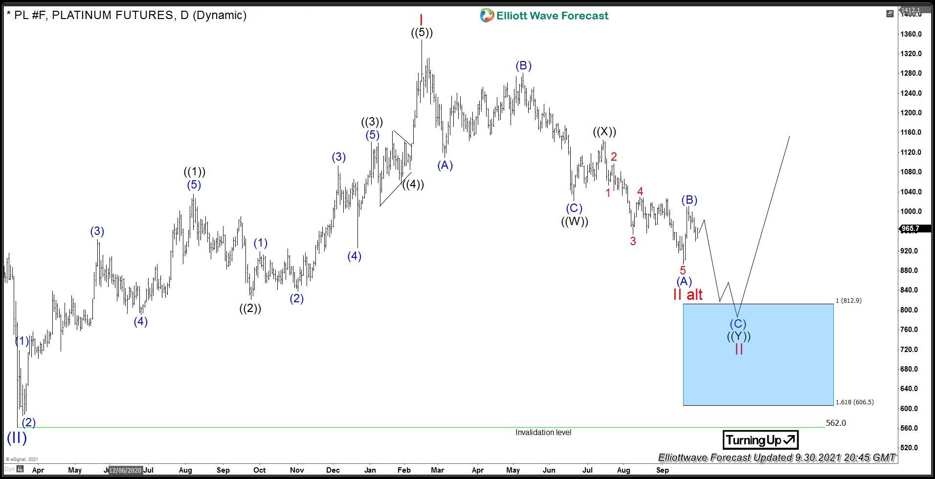 Platinum Futures Daily Elliott Wave Analysis