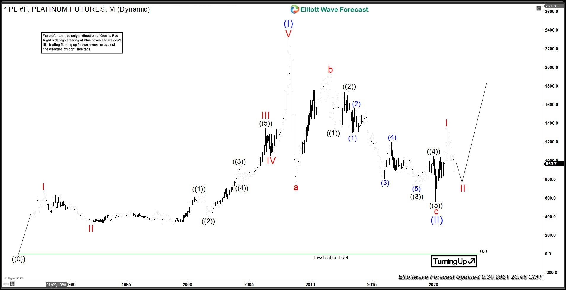 Platinum Futures: Long-Term Elliott Wave Analysis