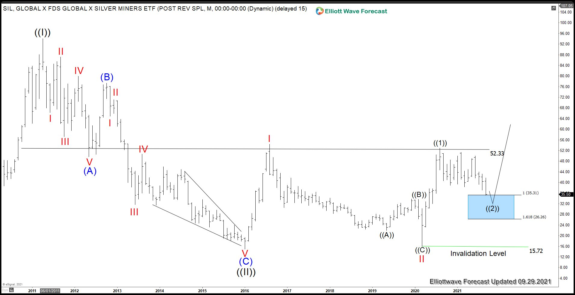 Silver Miners ETF (SIL) Has Reached Support Area