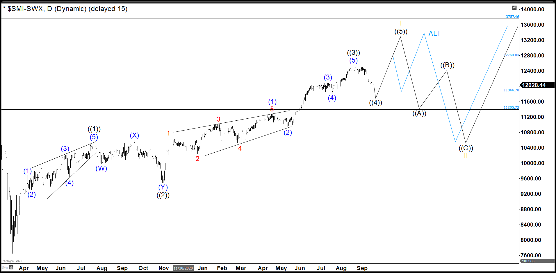 Swiss Market Index (SMI) Developing A Motive Wave From March 2020