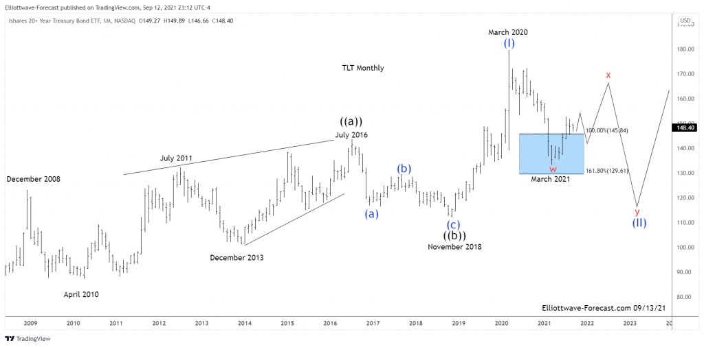 $TLT Can Bounce Further to Correct a Cycle From the March 2020 Highs