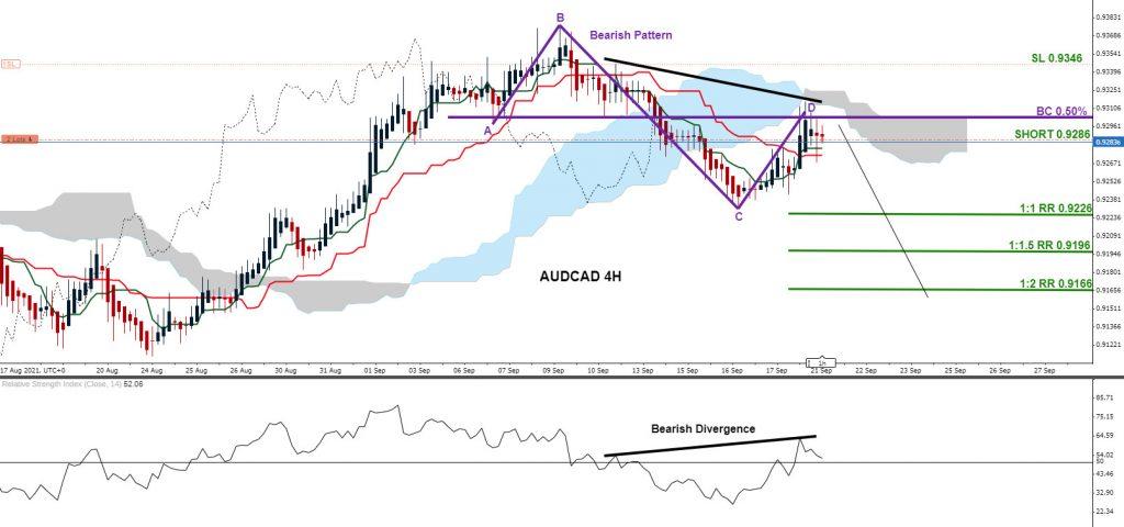AUDCAD, trading, forex, elliottwave, market patterns, AidanFX, @AidanFX