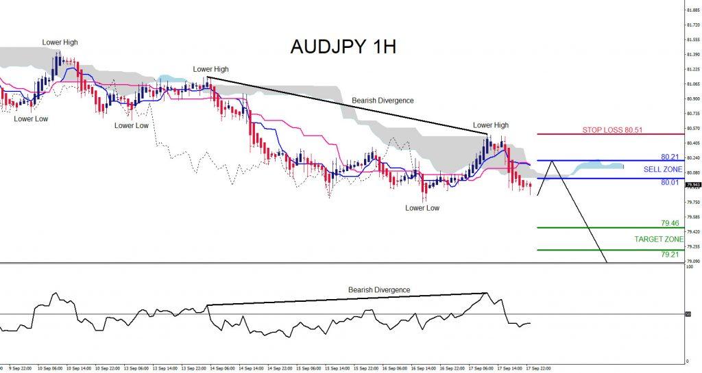 AUDJPY, trading, elliottwave, bearish market patterns, forex, @AidanFX, AidanFX