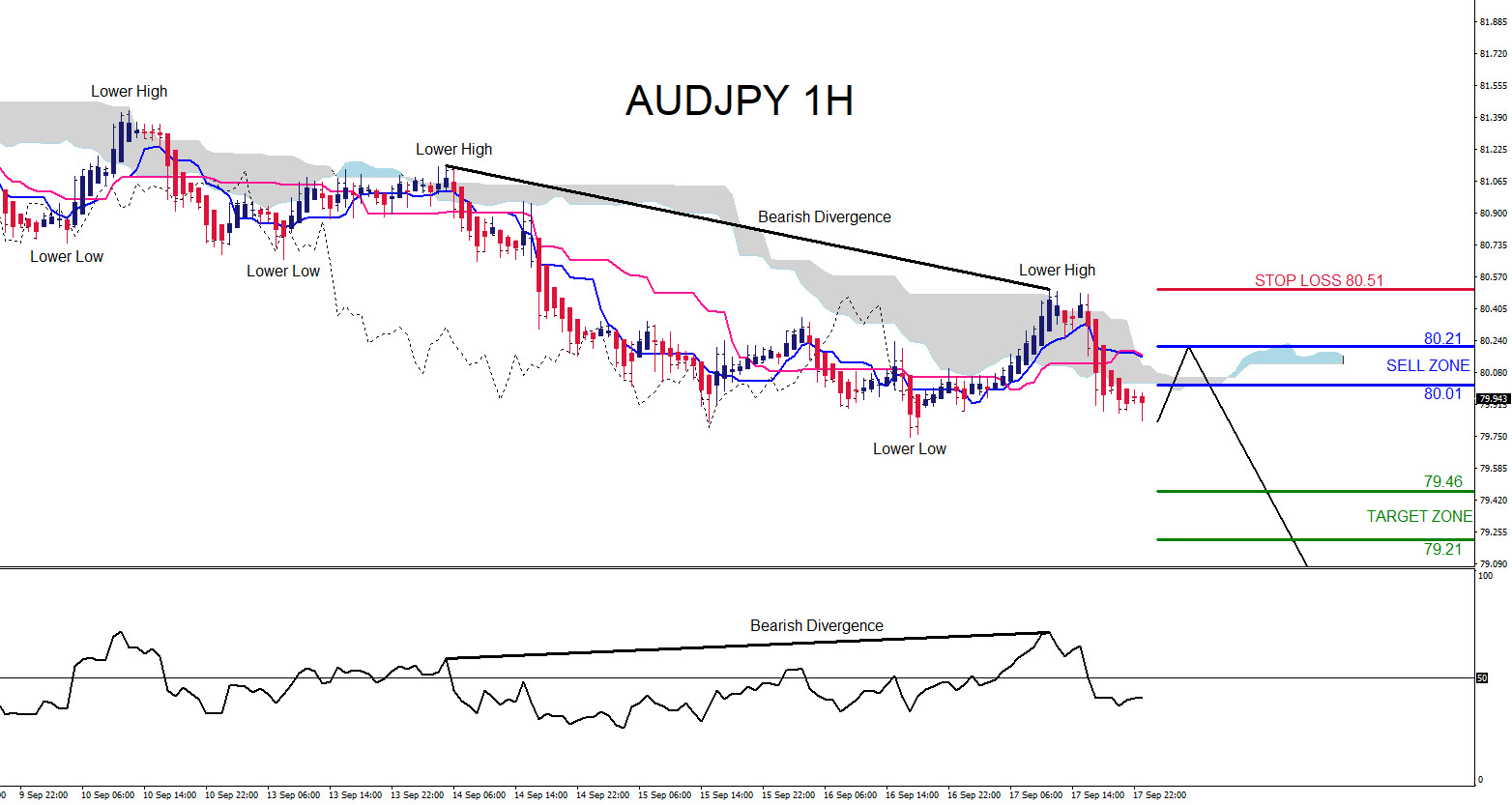 AUDJPY : Watch for a Continuation Move Lower