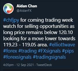 CHFJPY, trading, elliottwave, bearish market patterns, forex, @AidanFX, AidanFX