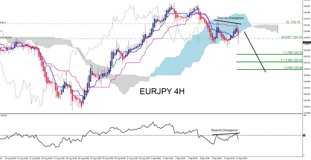 EURJPY : Trading the Move Lower