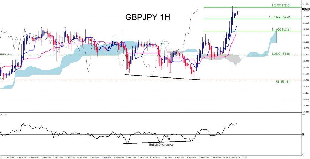 GBPJPY, trading, forex, elliottwave, market patterns, AidanFX, @AidanFX