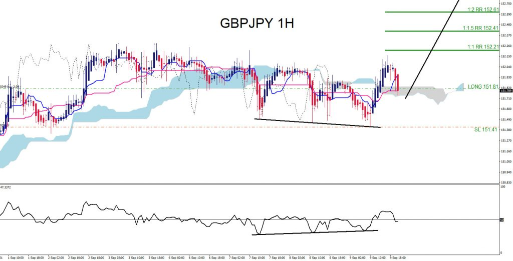 GBPJPY Moves Higher as Expected