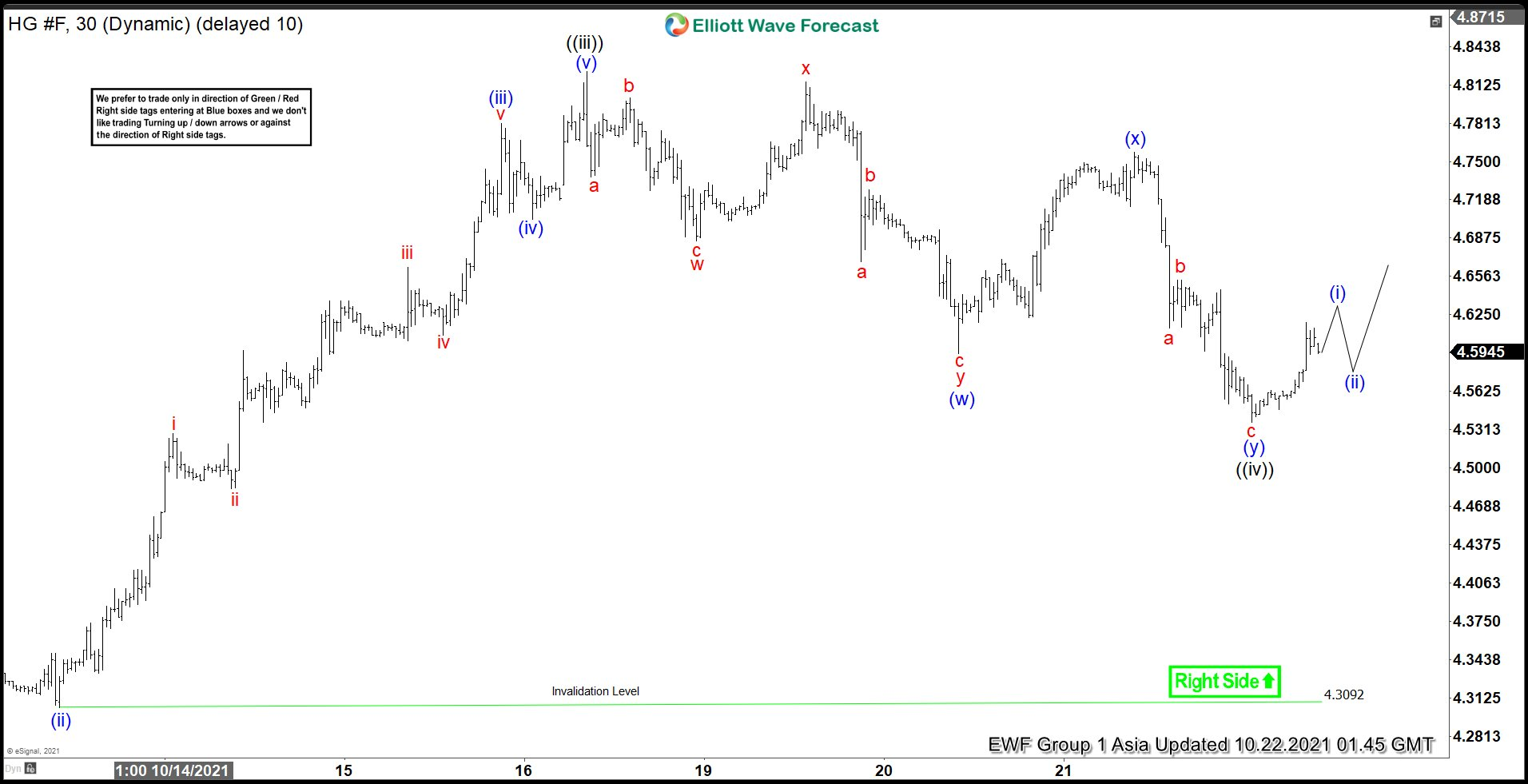 Elliott Wave View: Copper (HG) Looks to Extend Higher