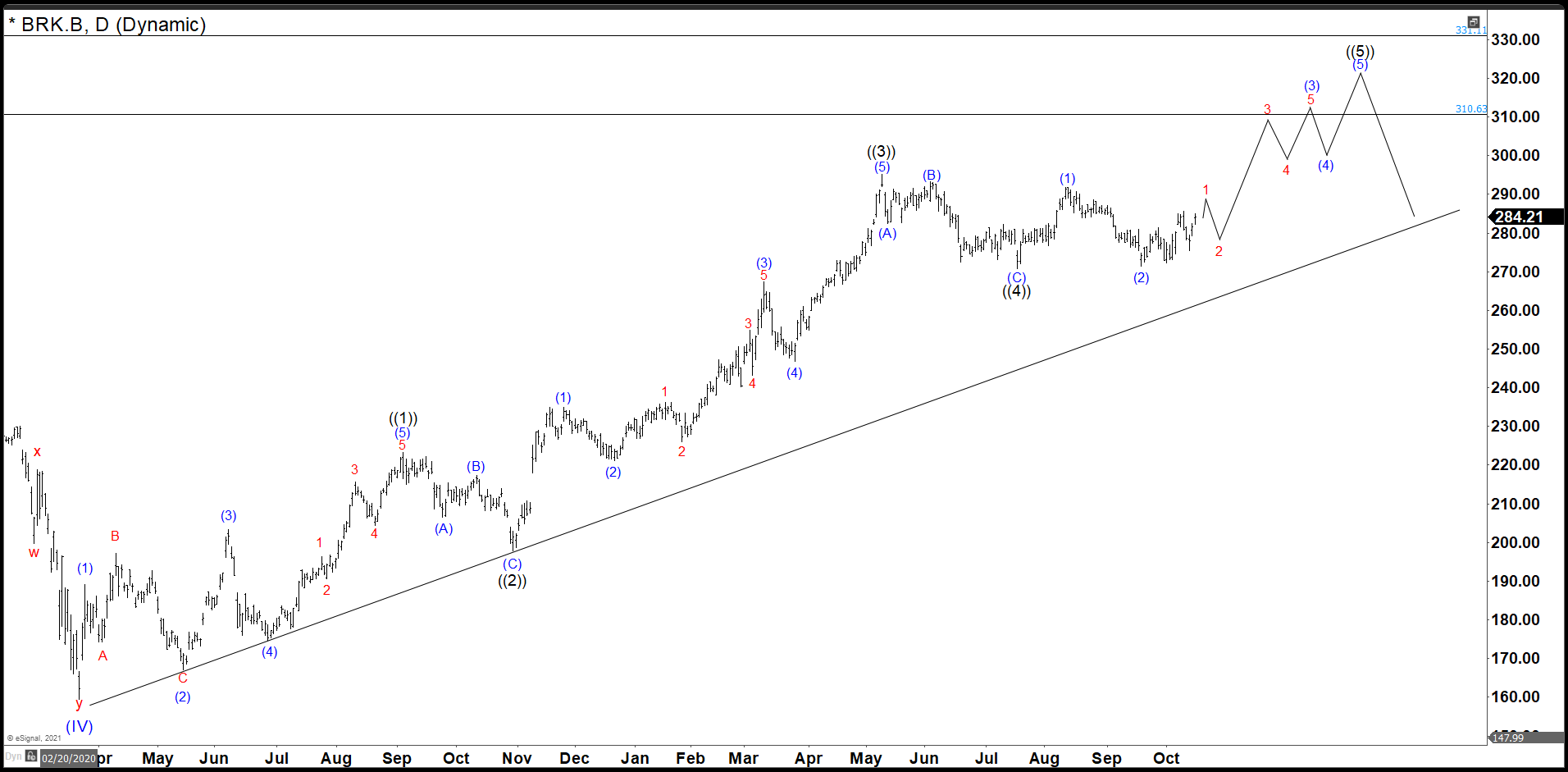 Berkshire Hathaway Completed Wave ((4)) Target Comes in 310 – 331 area