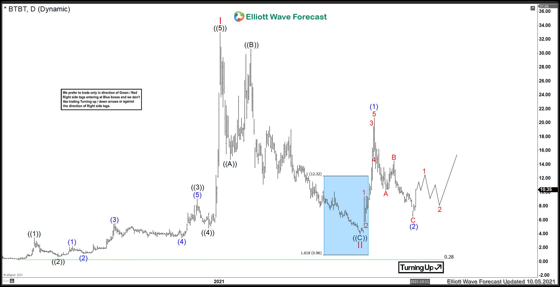 Bit Digital ($BTBT) Priming a wave 3 breakout