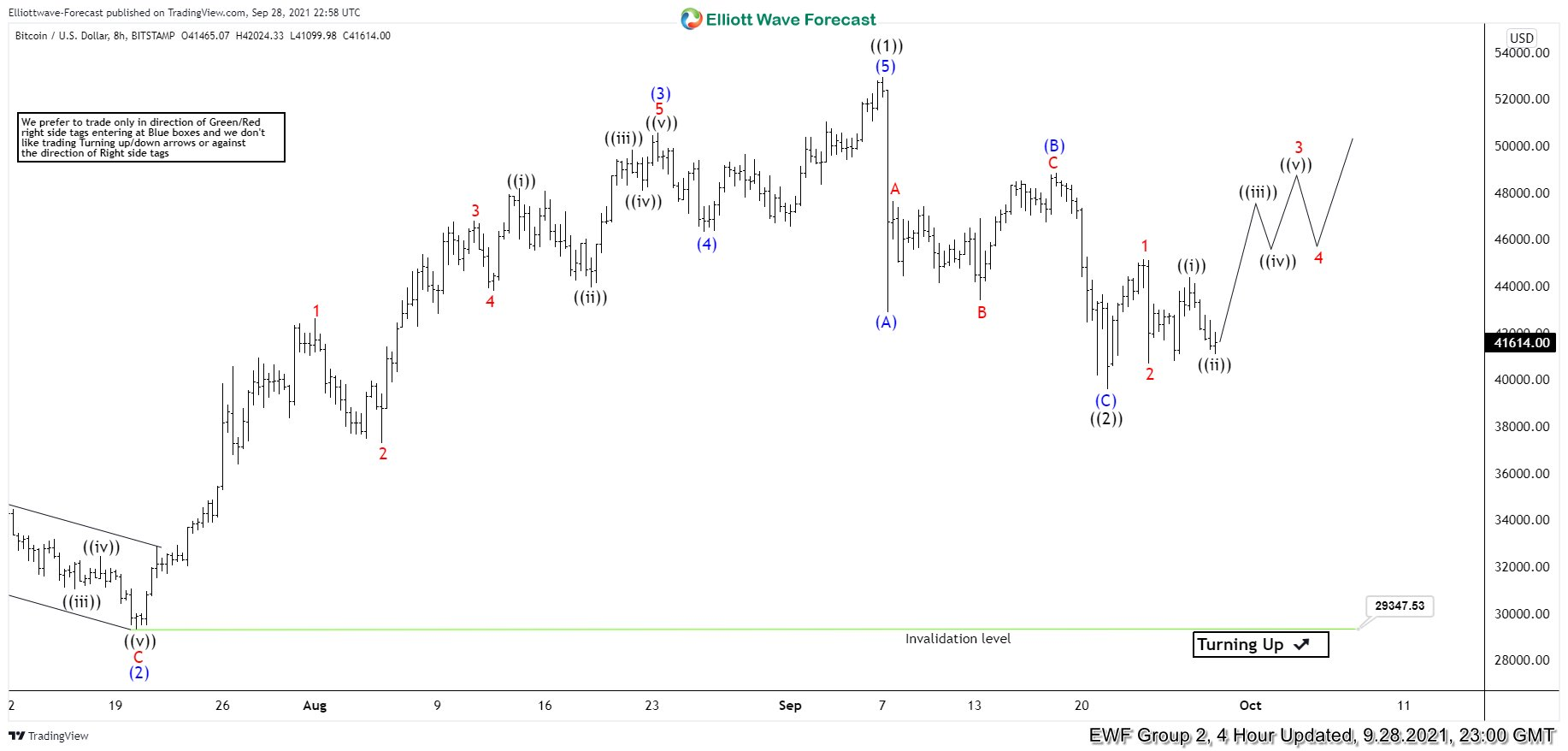 Forecasting The Recent Rally after Zigzag Correction