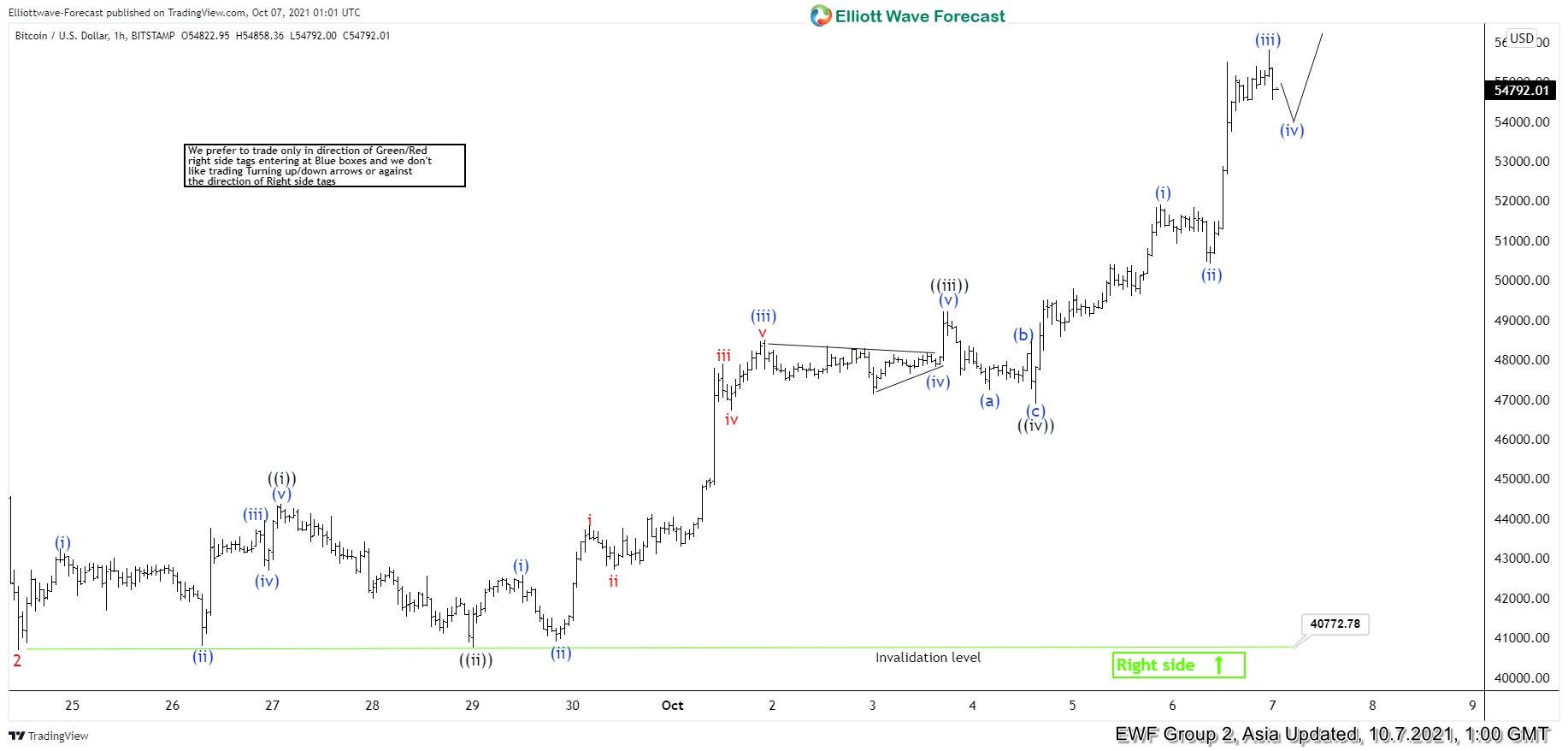 Bitcoin Has Started the Next Leg Higher