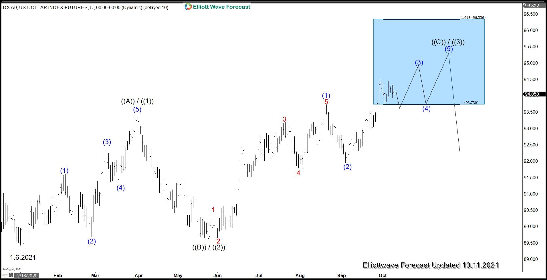 Dollar Index (DXY) Elliott Wave chart