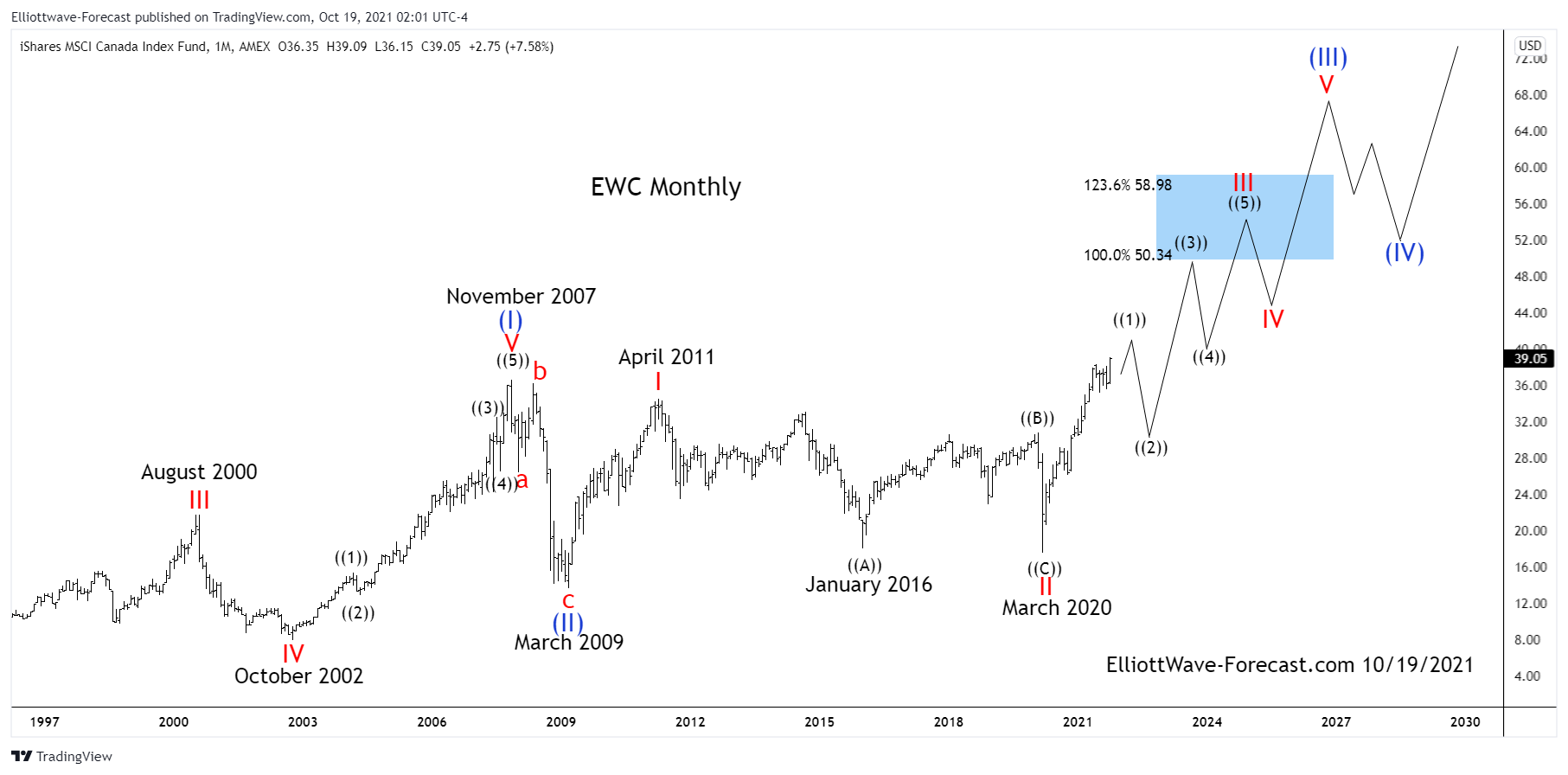 $EWC Long Term Elliott Wave Uptrend and Cycles