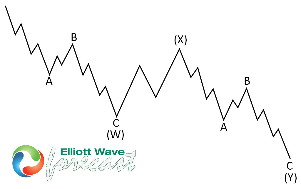 NASDAQ ( $NQ_F ) Buying The Dips After Elliott Wave Double Three