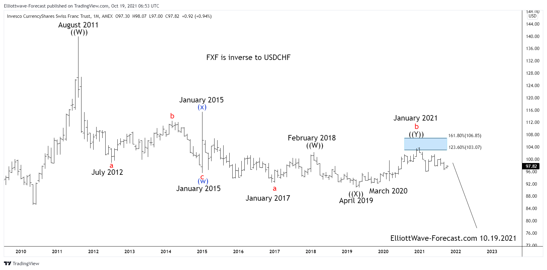 $FXF Longer Term Elliott Wave Analysis & Cycles