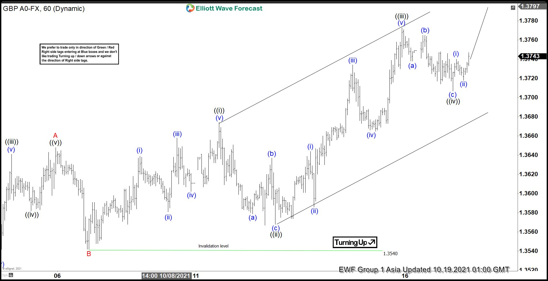 Elliott Wave View: GBPUSD Looking to End Zigzag Rally