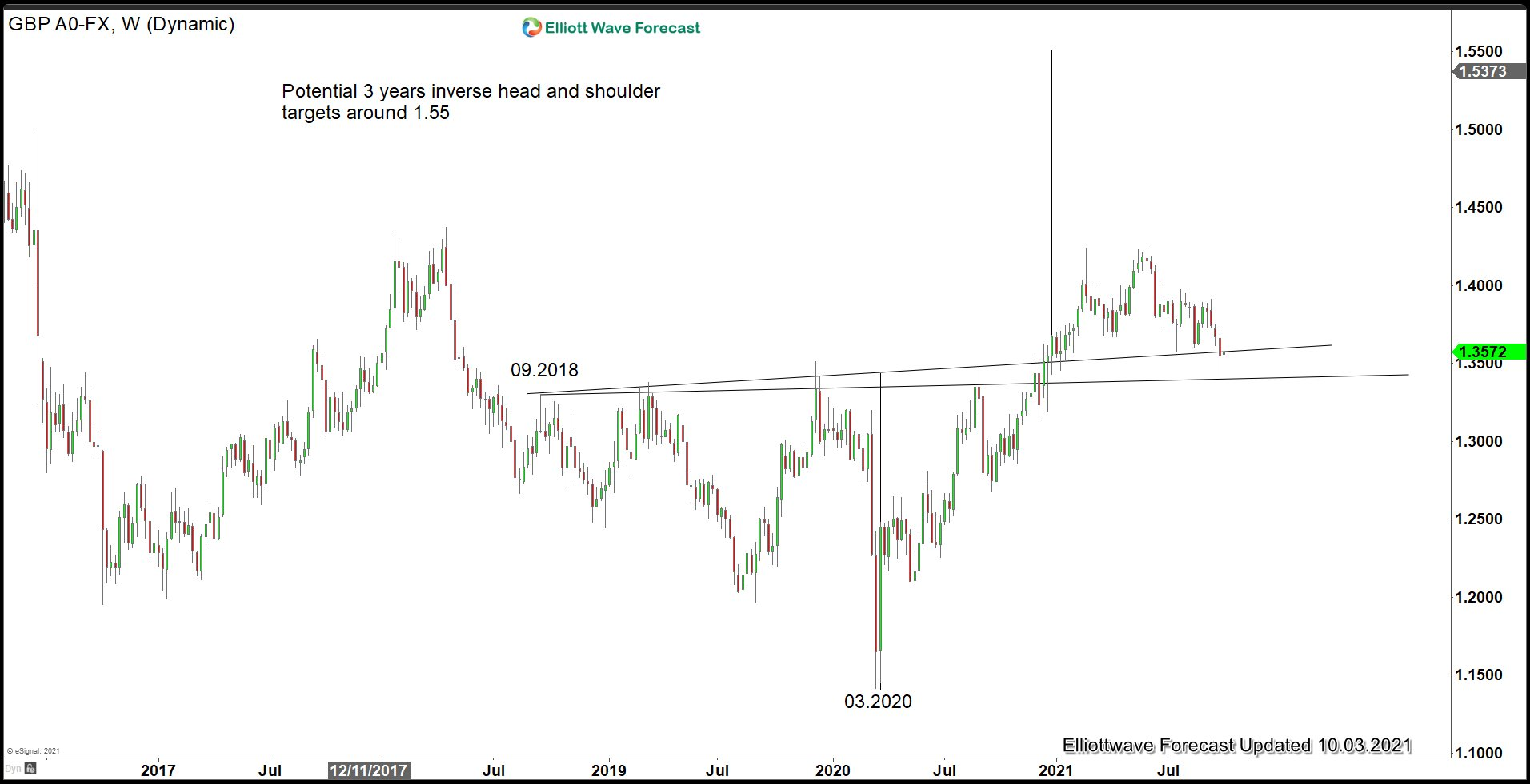GBPUSD Close to Support Levels