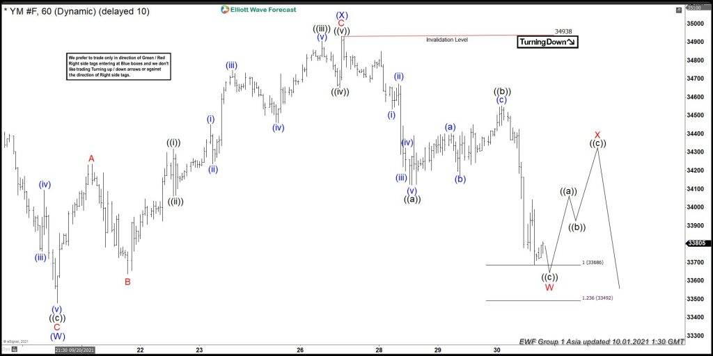 Dow Futures (YM): A Double Three Correction Is Taking Place