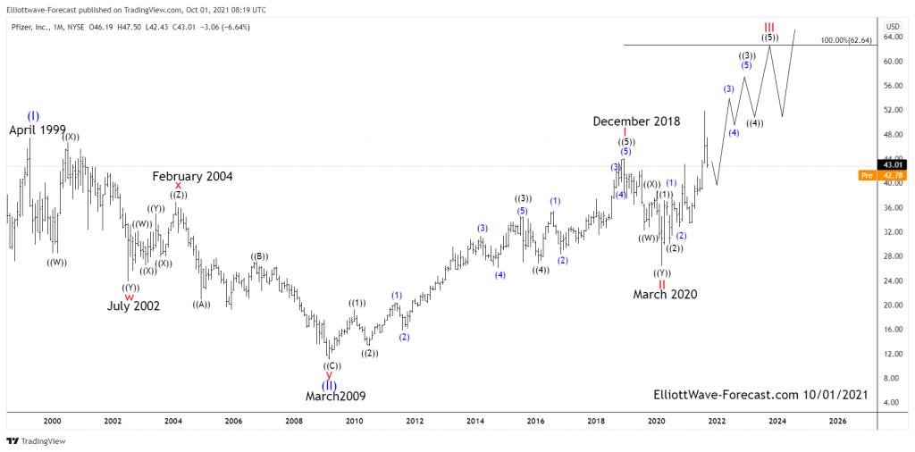 $PFE Elliott Wave Cycles & Long Term Bullish Trend