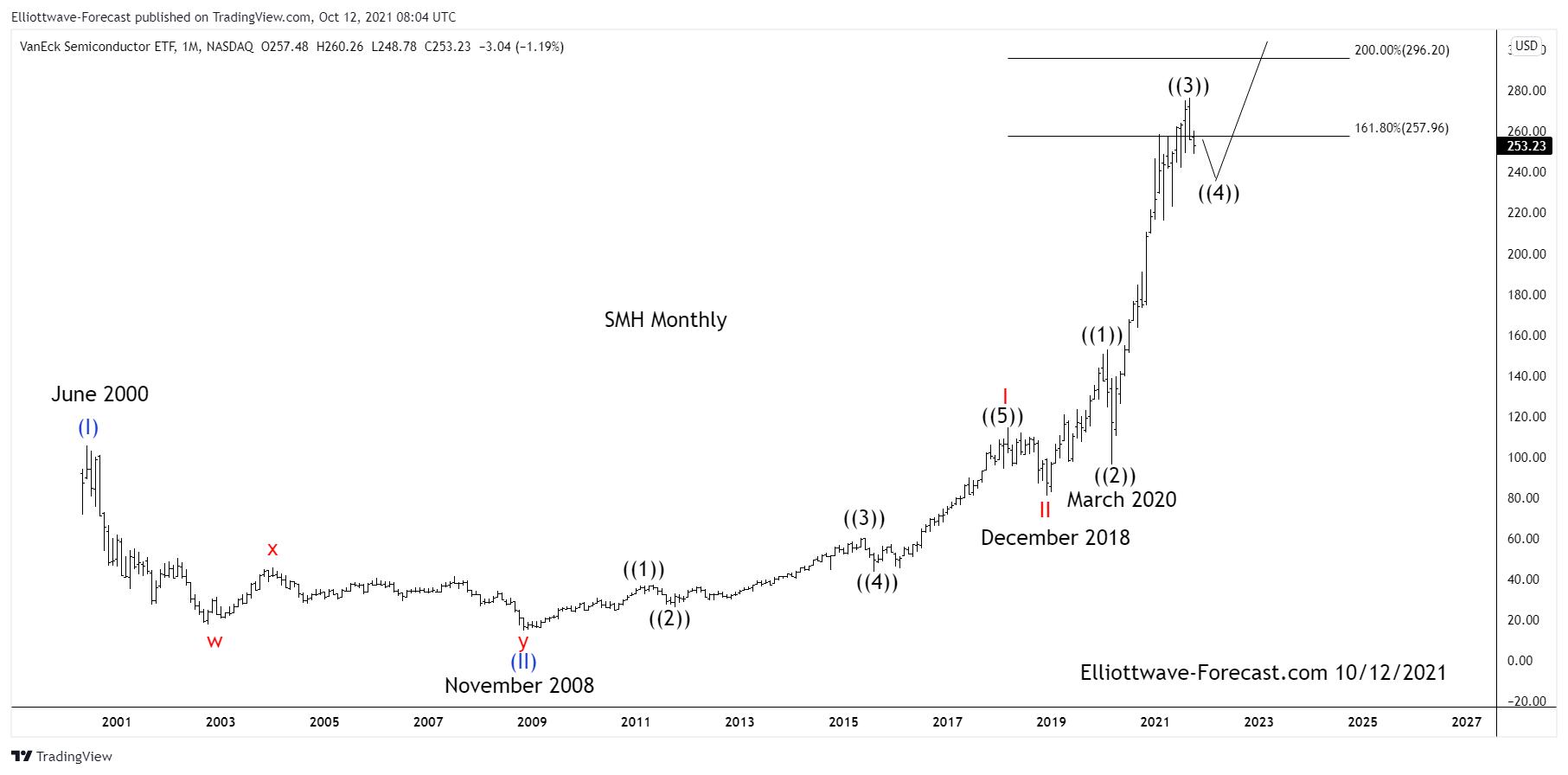 $SMH Semiconductors Long Term Cycles & Elliott Wave