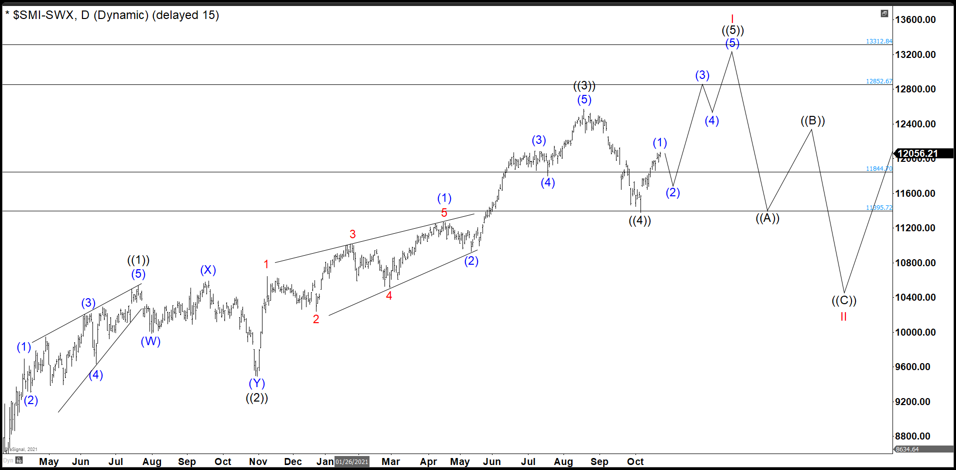 Swiss Market Index (SMI) Has Ended Wave ((4)) Looking Last Push Higher