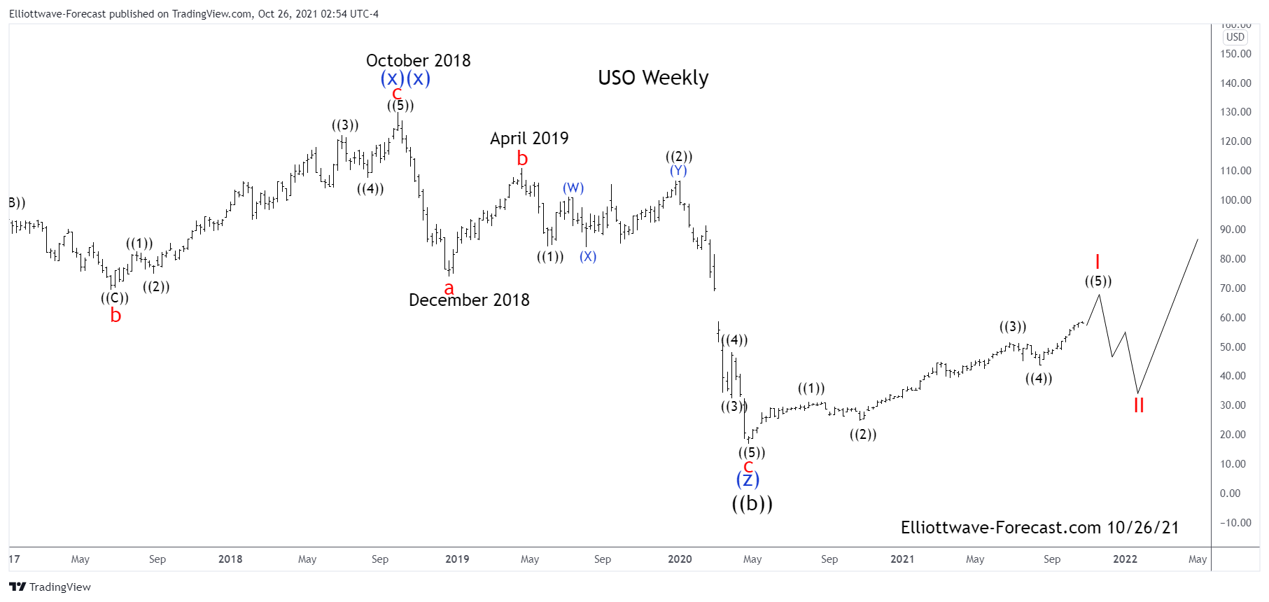 $USO United States Oil Fund Long Term Cycles & Elliott Wave Analysis
