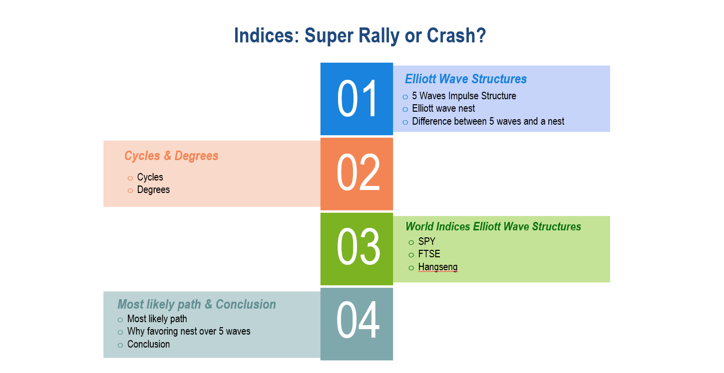 Indices: Super Rally or Crash?
