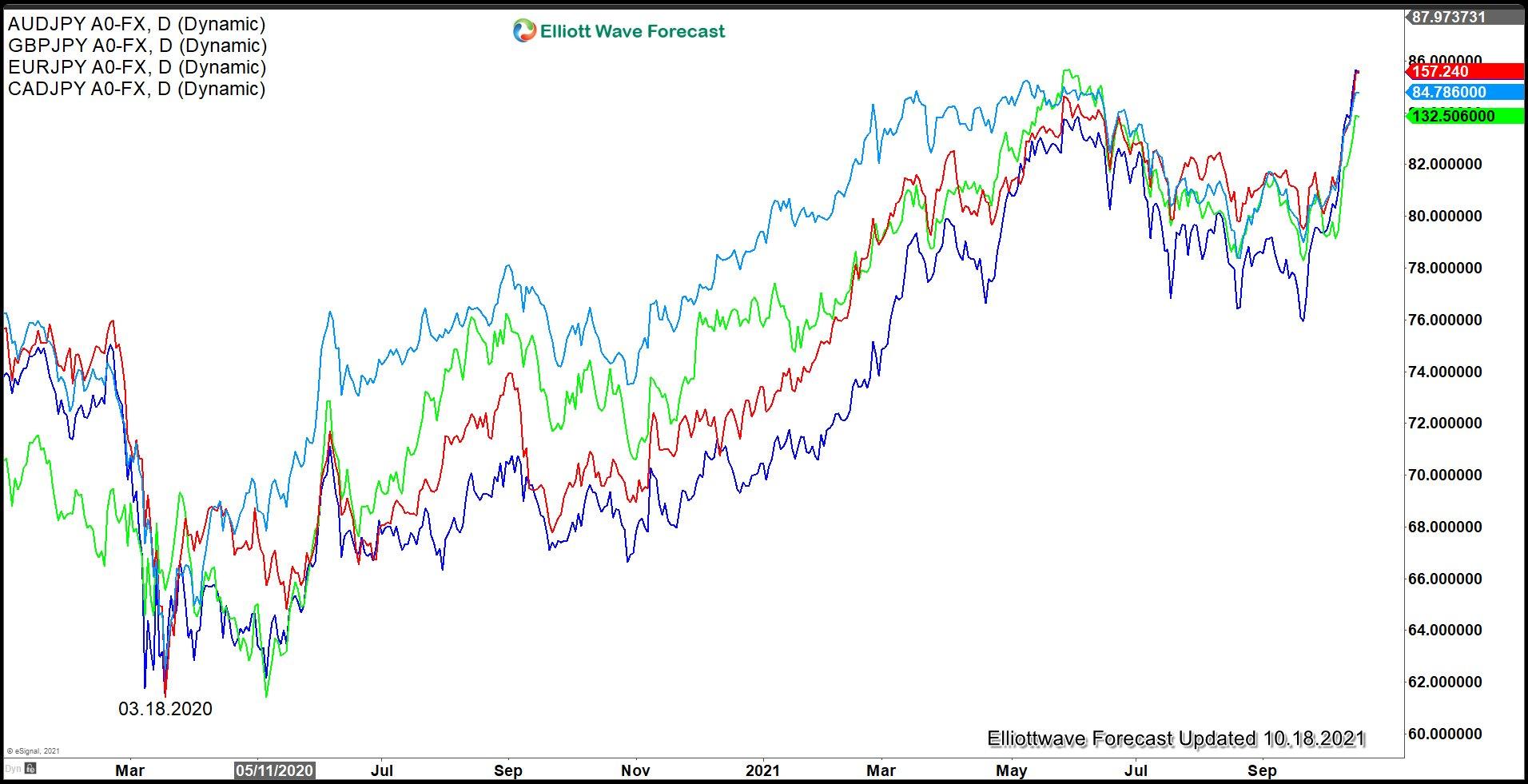 Has Yen Pairs Started the Next Leg Higher?