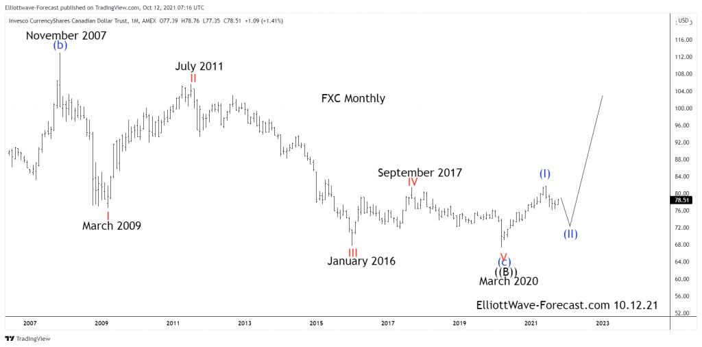 $FXC Canadian Dollar Trust Long Term Elliott Wave & Cycles