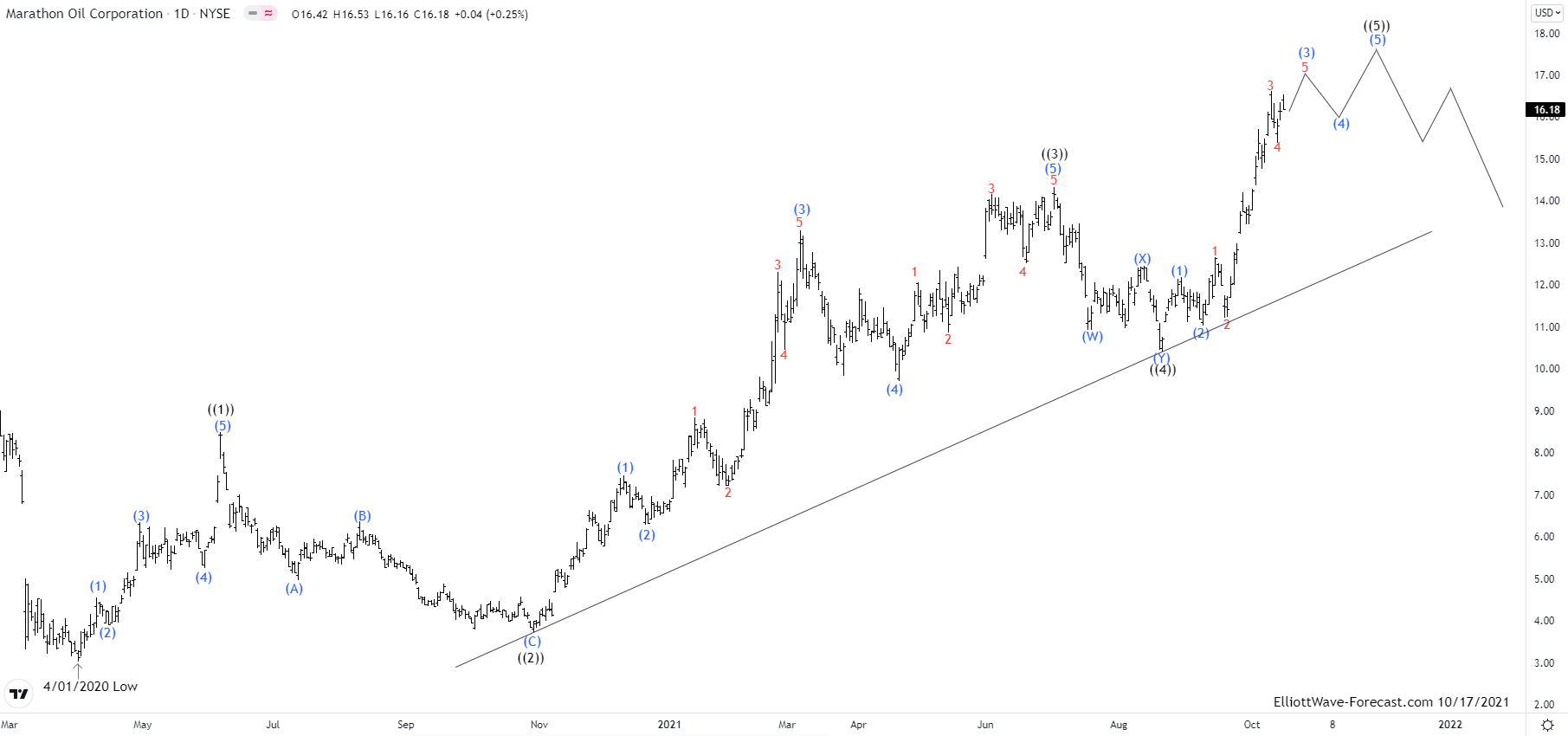 Elliott Wave View: MRO Pullback Should Supported & Extend Higher