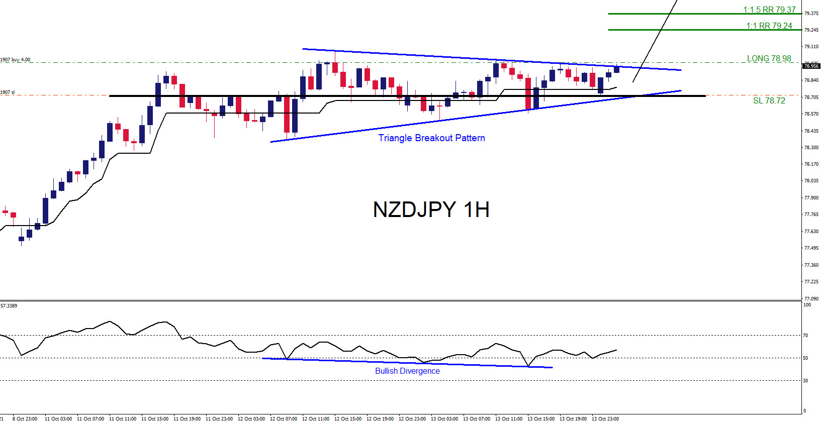 NZDJPY Moves Higher as Expected