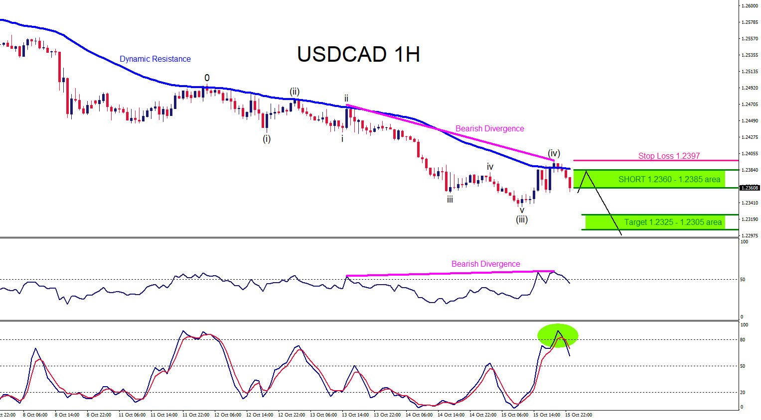USDCAD : Watch for a Continuation Move Lower