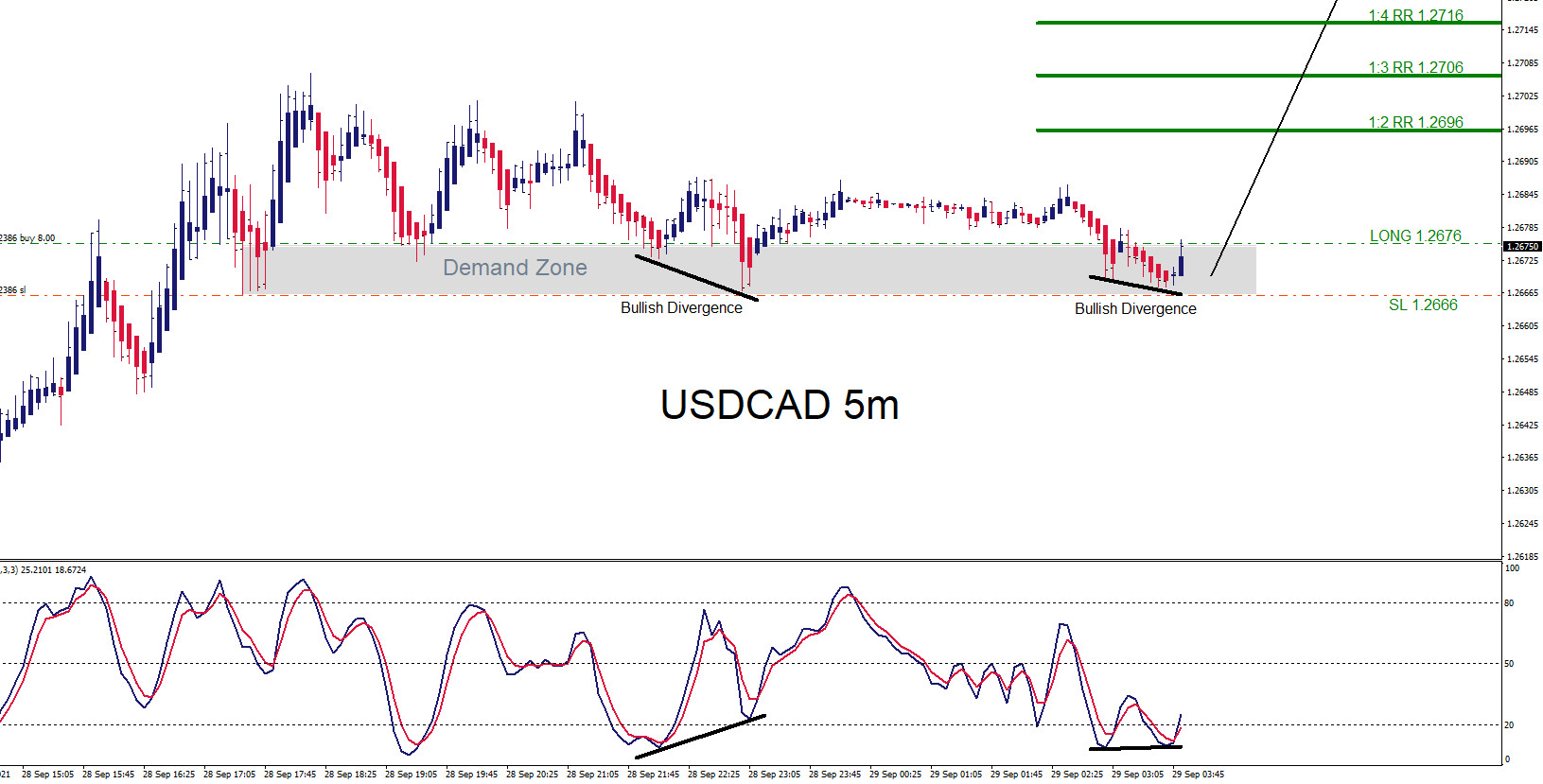 USDCAD : Trading the Move Higher